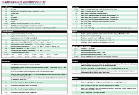 regex cheat sheet cheatsheets pinterest