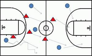 Diagram 1  All Move On The Dribble Advance