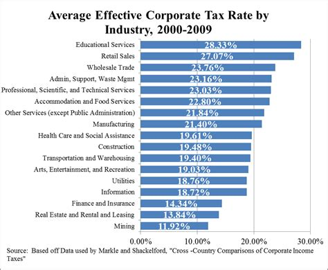 Average Effective Corporate Tax Rate By Industry