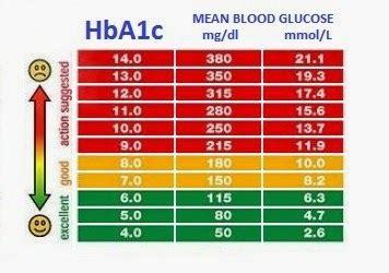 blood sugar symptoms blood sugar levels chart