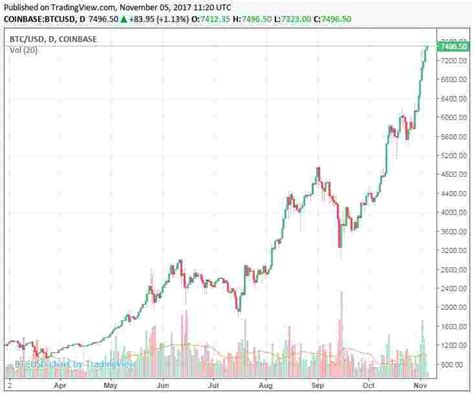 This is not financial advice, and i'm not an advisor. What Is The Expected Price Of Bitcoin 2018, 2019, 2020, 2021, 2022 | Bitcoin, Price, Unpredictable