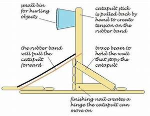 The Right Thing To Make a Catapult With Popsicle Sticks ...