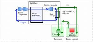 The Flow Diagram Of The Cooling System Which Was Adopted