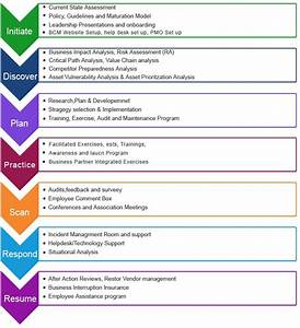 business continuity plan template free sanjonmotel With business resumption plan template