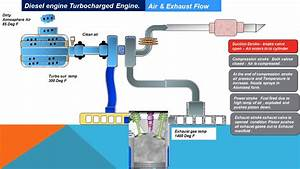 Diesel Engine Air  U0026 Exhaust Flow