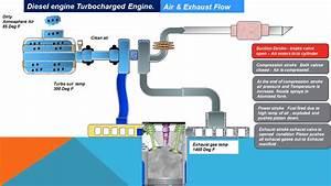 Engine Intake Exhaust Flow Diagram