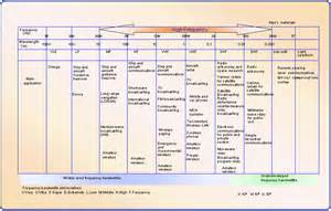 similiar radio range chart keywords chart besides galaxy cb radio wiring diagram on us radio frequency