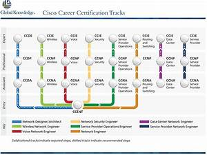 Noob Question About Ccna  Does One Get Certified In Ccna
