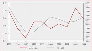 Lerner Index Vs Herfindahl