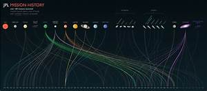 Over 100 Past, Present and Future NASA JPL Missions in One ...
