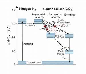 Flowing Co2 Laser Diagram