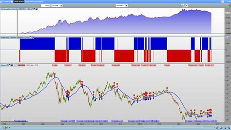 Candele Giapponesi Forex by Trading System Candele Giapponesi