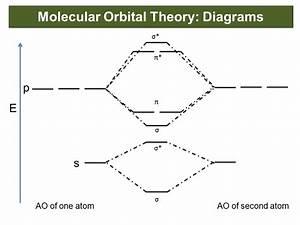 Theories Of Bonding  U0026 Structure