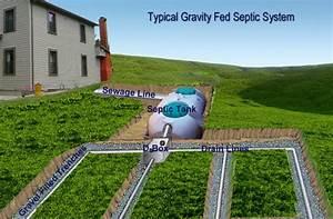 Septic System Drain Field Soil Restoration System Basics