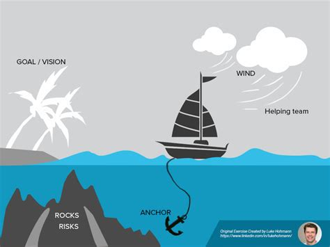 run  sailboat agile exercise  sailboat retrospective