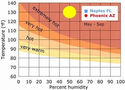Chart Humidity Heat Arizona Florida South West
