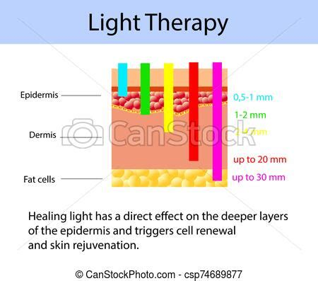 Light therapy diagram, vector illustration with length of
