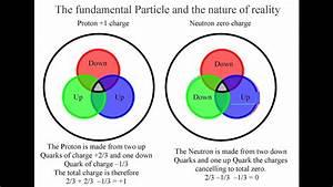 Quarks  Proton  Electron And Photon Interaction