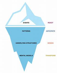Systems Thinking Process