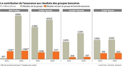 banque postale assurance auto l assurance relais de croissance indispensable pour les banques