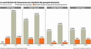 Assurance Habitation Banque Postale : l 39 assurance relais de croissance indispensable pour les ~ Melissatoandfro.com Idées de Décoration