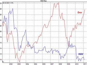Kgv Berechnen Aktien : aktien sind immer noch g nstig bewertet thomas driendl ~ Themetempest.com Abrechnung