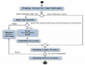 Activity Diagram For Sign Up And Log In