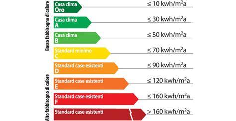 casa clima esempi di applicazione protocollo casaclima r per
