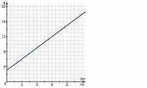 Schnittpunkt Mit Y Achse Berechnen Lineare Funktion : bestimmen der schnittpunkte linearer funktionen mit den koordinatenachsen ~ Themetempest.com Abrechnung