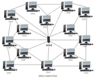 cloud computing  grid computing electronic products