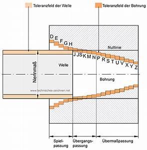 Toleranzen Und Passungen Berechnen : passungssystem einheitsbohrung einheitswelle ~ Themetempest.com Abrechnung