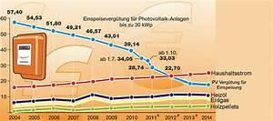 Stromverbrauch Wärmepumpe Einfamilienhaus : photovoltaik m hlbach solartechnik ~ Lizthompson.info Haus und Dekorationen