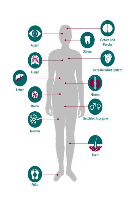 folgeerkrankungen bei diabetes diabinfode