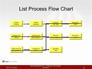 Direct Marketing 101  Workshop 2
