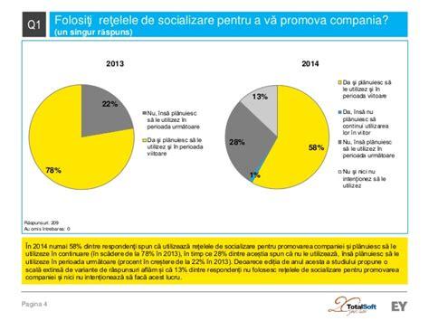 si鑒e social de social media si mediul de afaceri romanesc 2014