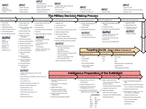 Timeline Memo Template by Army Memo Template Heading Officer Career Timeline