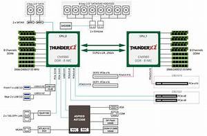 New Gigabyte Marvell Thunderx2 32 Core Servers Available