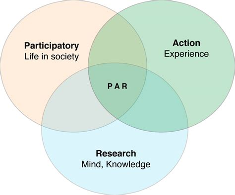 research studies  importance  participatory