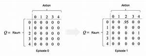 Gammafunktion Berechnen : einf hrung in reinforcement learning wenn maschinen wie menschen lernen statworx ~ Themetempest.com Abrechnung