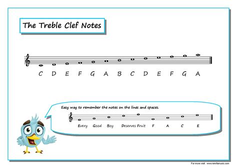 the reading the notes on treble staff
