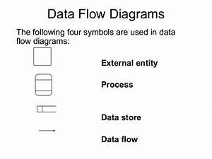 43 Super Process Flow Chart Symbols
