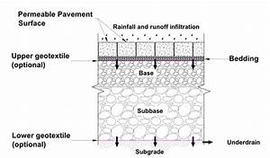 Schematic Diagram Of A Typical Permeable Pavement Vertical
