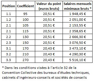 convention collective metallurgie cadre position coefficient tribune cgt groupe gfi 233 t 233 2017 cgt groupe gfi