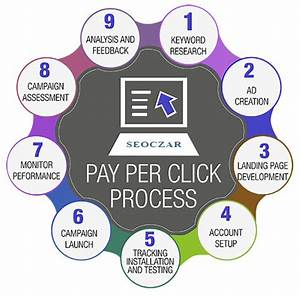 Pay Per Click Service Ppc Services  Ppc Company