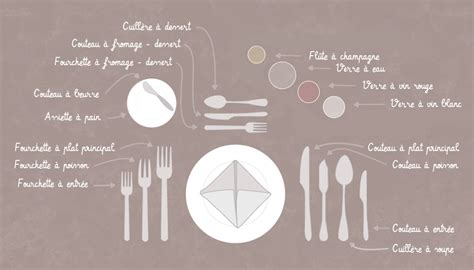 comment dresser une table 171 cookismo recettes saines faciles et inventives
