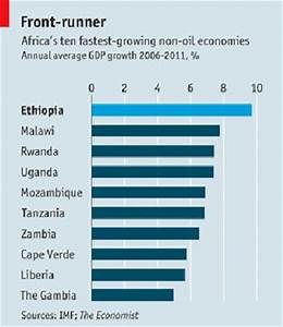 Ethiopia is the fastest growing non-oil economy in Africa
