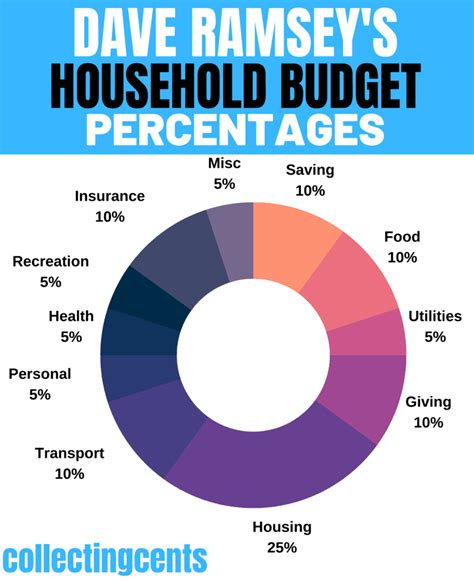 Honestly, i think that if more people would consider following just a few of dave's recommendations they would be better off. Dave Ramsey Recommended Household Budget Percentages