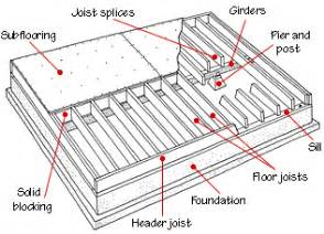 joist girder improper sizing and spacing of floor joist or beams increases the cabin