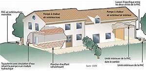 Pompe à Chaleur Aérothermique : energie a rothermique pompe chaleur a rothermie ~ Premium-room.com Idées de Décoration