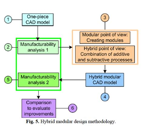 design for manufacturing a new design for manufacturing approach to combine